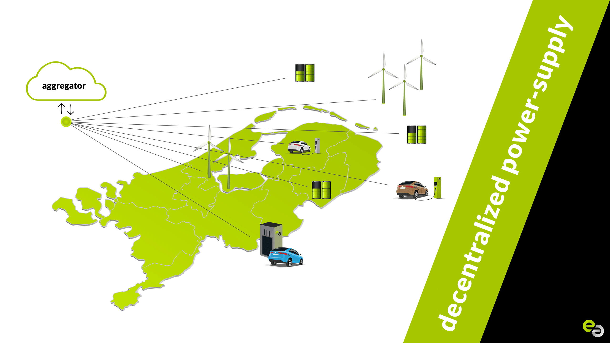 netaansluiting services - grid services