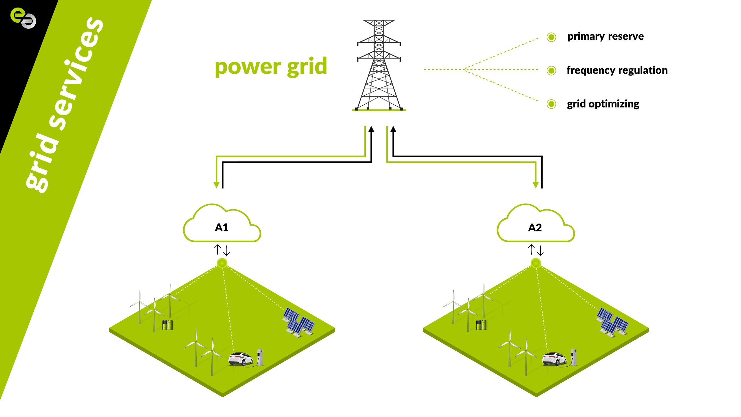 Gedecentraliseerde stroomvoorziening