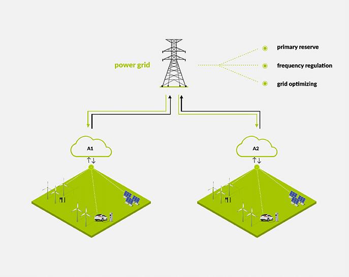 net services grid services